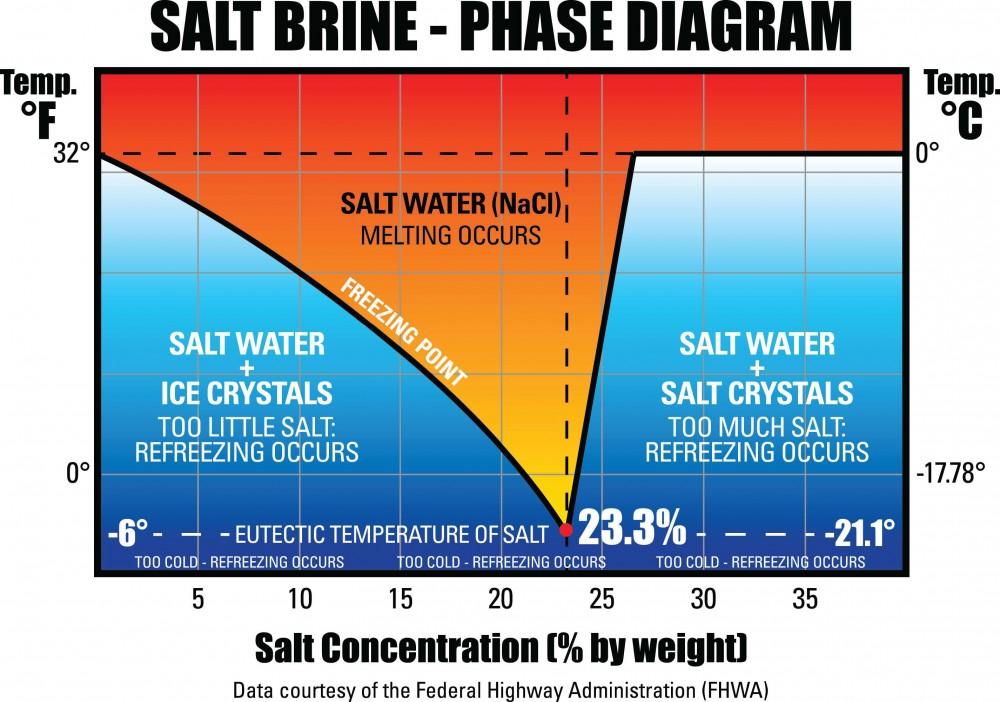 Salt Brine Phase Diagram